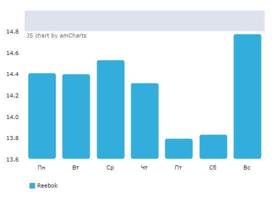 Статистика публикаций в день
