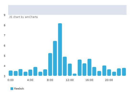 Статистика публикаций по часам