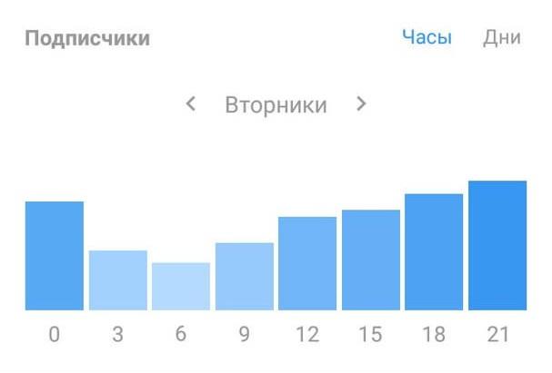 Статистика активности аудитории в инстаграм