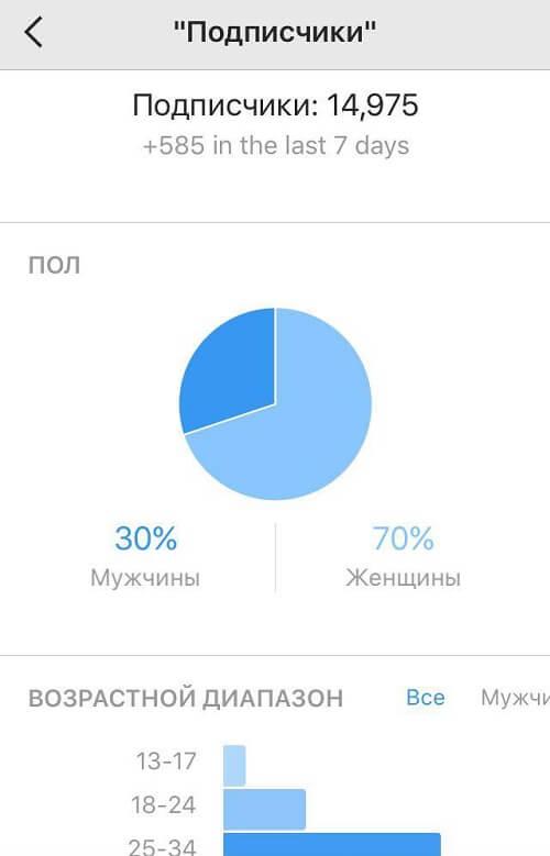 Анализ результата