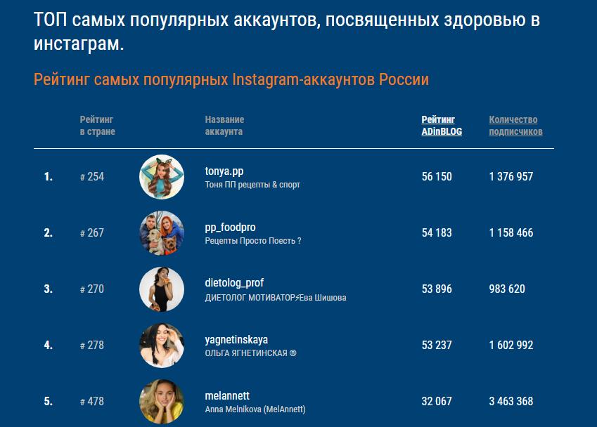 Рейтинг блогеров по ЗОЖ