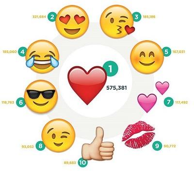топ-10 популярных эмодзи в инстаграм