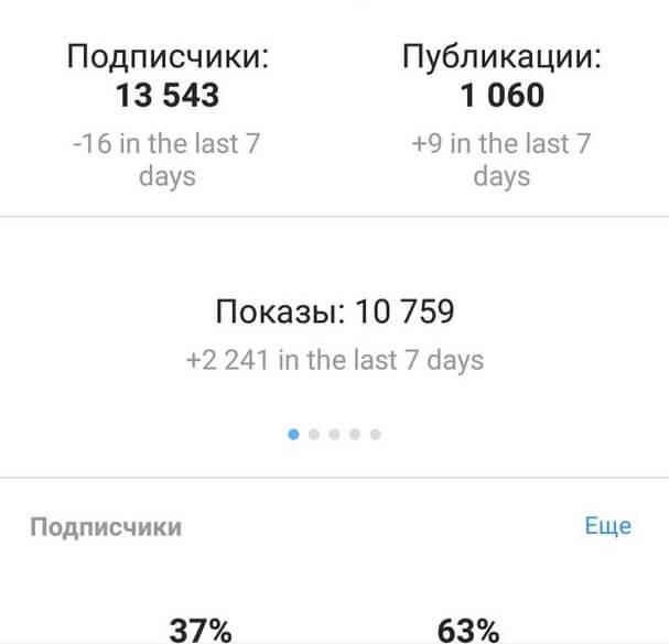 Какие данные указаны в статистике от Инстаграм