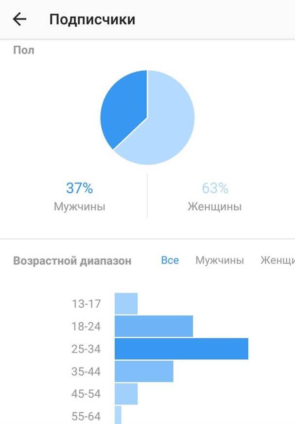 Демографические данные и активность аудитории
