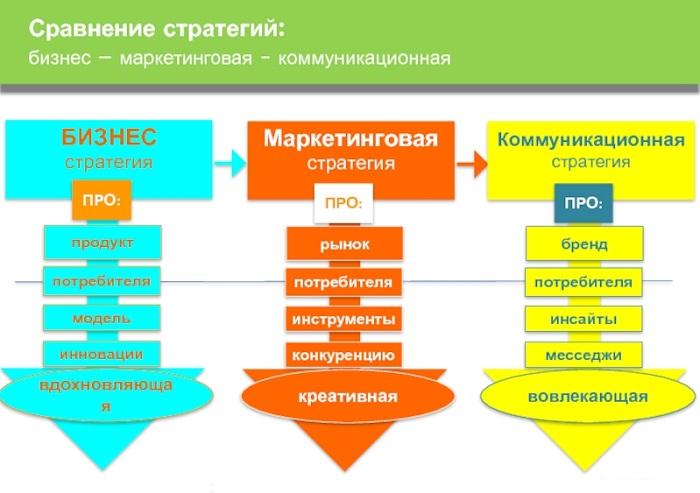 разработка стратегии для бизнеса в инстаграм
